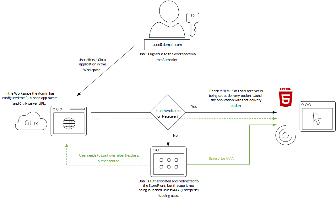 Citrix_authentication_flow.png