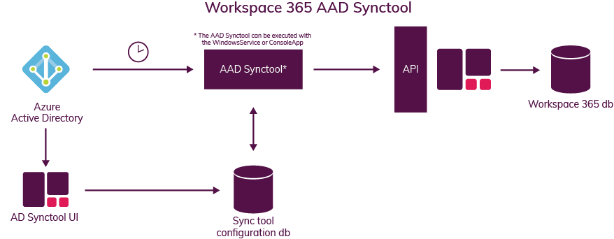 Workspace_365_AAD_Synctool.png