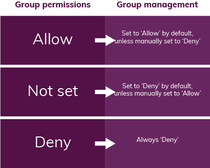 Group_permissions_allow_not_set_deny.png