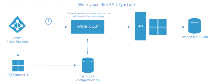 1 azure ad sync introduction workspace 365 how can we help the following diagram describes the general architecture of active directory sync to workspace 365 ccuart Image collections